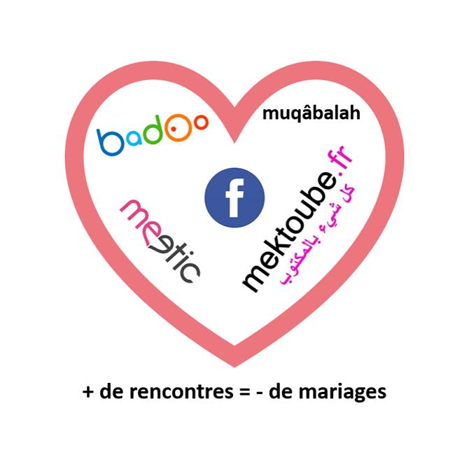 """Featured image for """"Les marchands de rencontres à la conquête du « marché » des célibataires"""""""